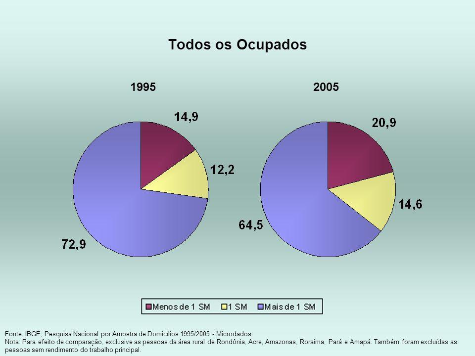 Todos os Ocupados 1995. 2005. Fonte: IBGE, Pesquisa Nacional por Amostra de Domicílios 1995/2005 - Microdados.