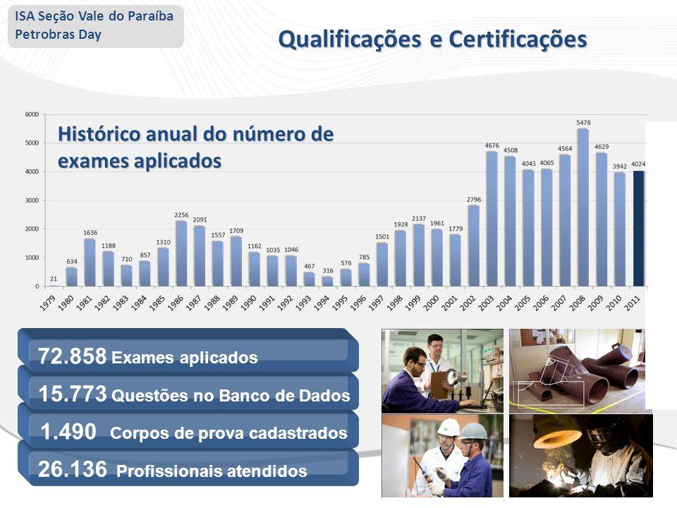 Qualificações e Certificações 1.490 Corpos de prova cadastrados
