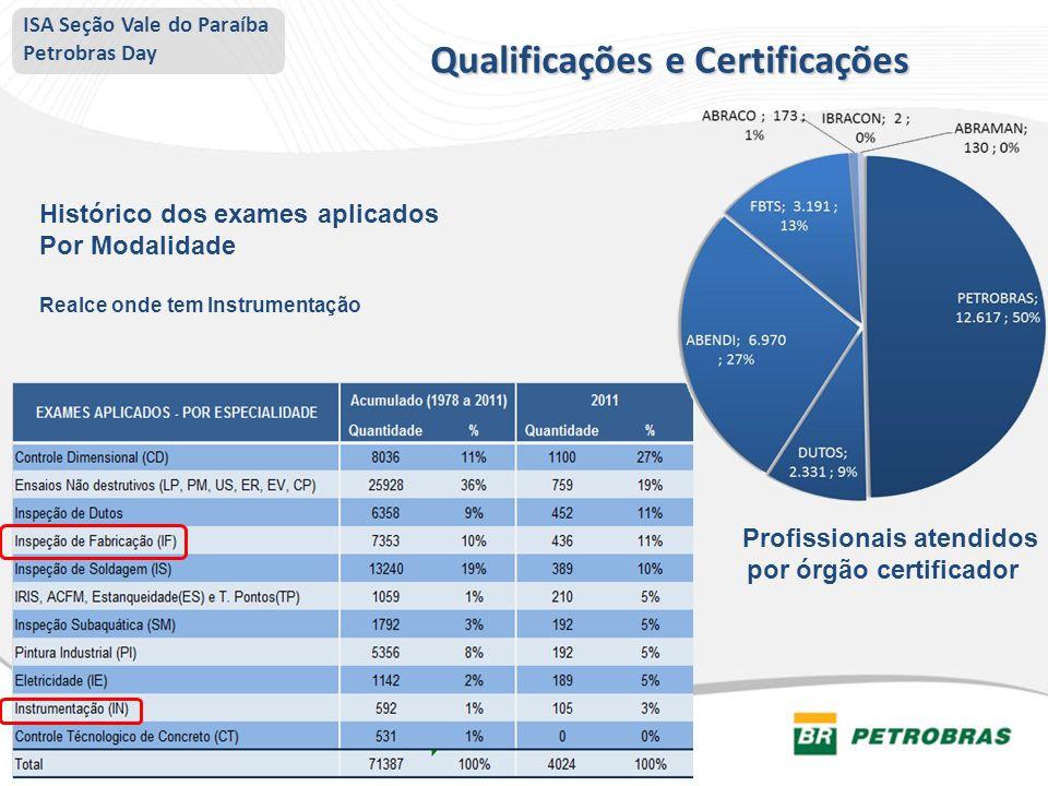 Qualificações e Certificações Profissionais atendidos