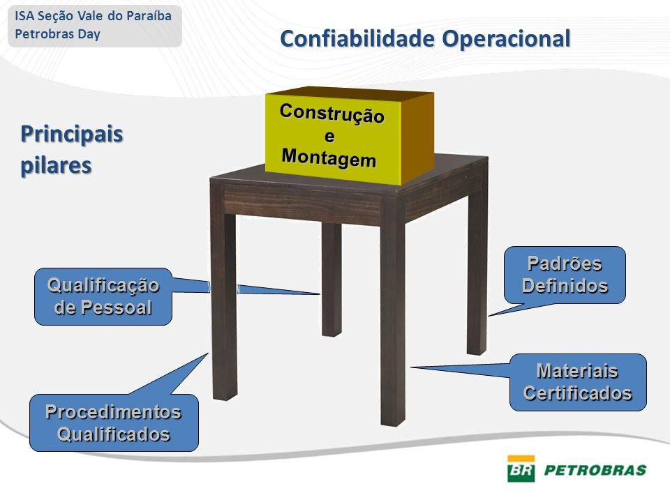 Confiabilidade Operacional