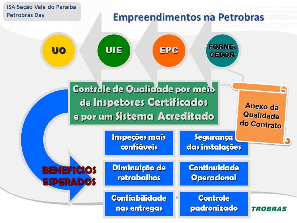 Empreendimentos na Petrobras