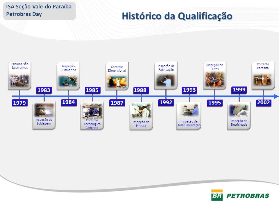 Histórico da Qualificação