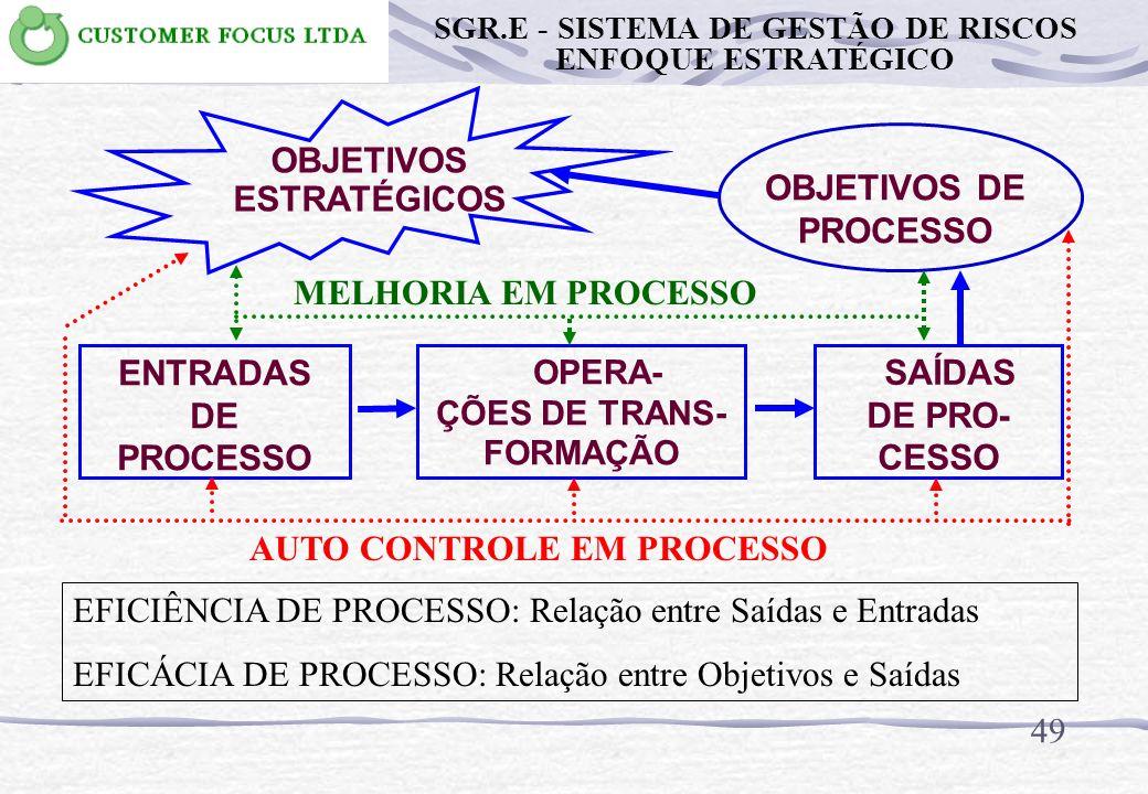 OBJETIVOS ESTRATÉGICOS OBJETIVOS DE PROCESSO ENTRADAS DE PROCESSO