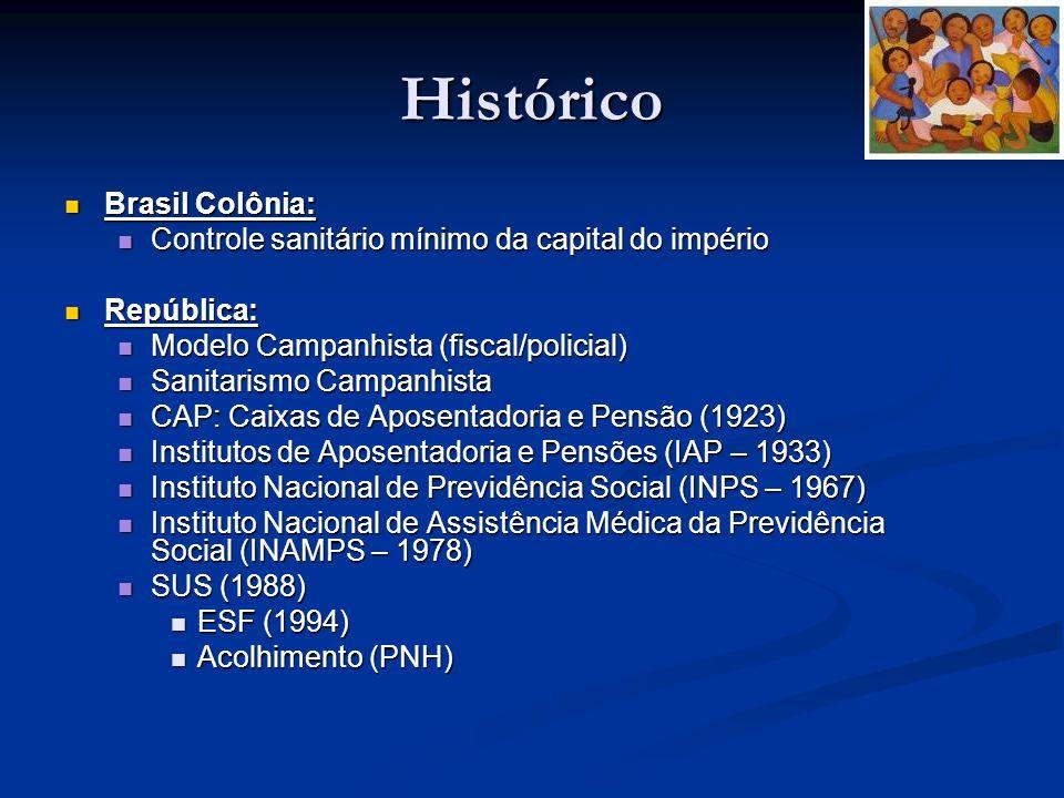 Histórico Brasil Colônia: