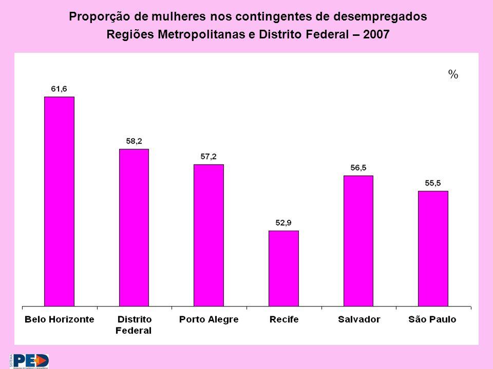 Proporção de mulheres nos contingentes de desempregados