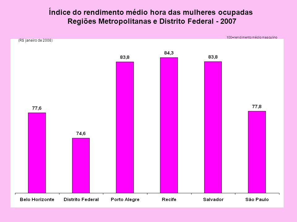 Índice do rendimento médio hora das mulheres ocupadas