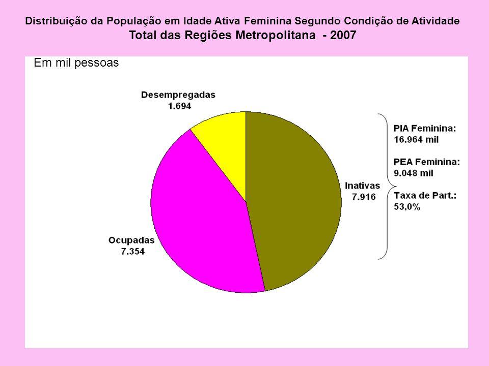 Distribuição da População em Idade Ativa Feminina Segundo Condição de Atividade Total das Regiões Metropolitana - 2007