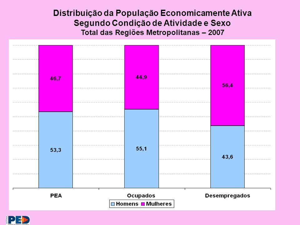 Distribuição da População Economicamente Ativa