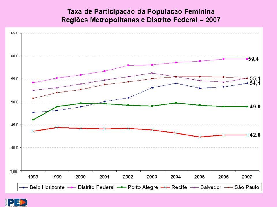 Taxa de Participação da População Feminina