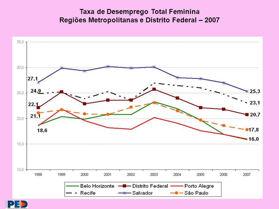 Taxa de Desemprego Total Feminina