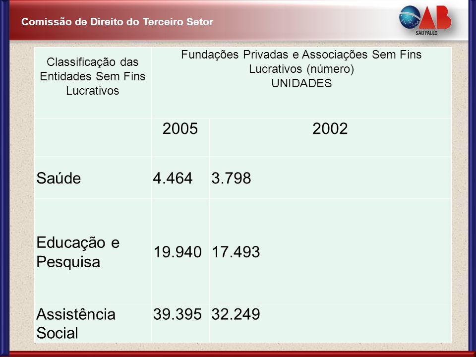 2005 2002 Saúde 4.464 3.798 Educação e Pesquisa 19.940 17.493