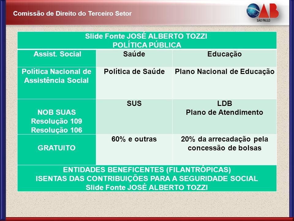 Slide Fonte JOSÉ ALBERTO TOZZI POLÍTICA PÚBLICA Assist. Social Saúde