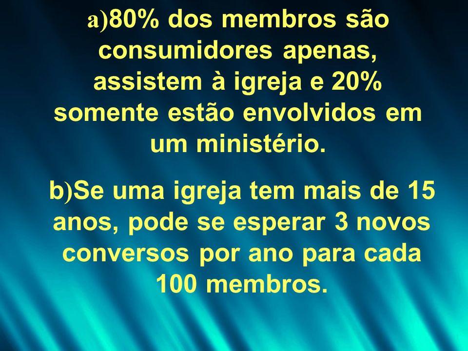 a)80% dos membros são consumidores apenas, assistem à igreja e 20% somente estão envolvidos em um ministério.