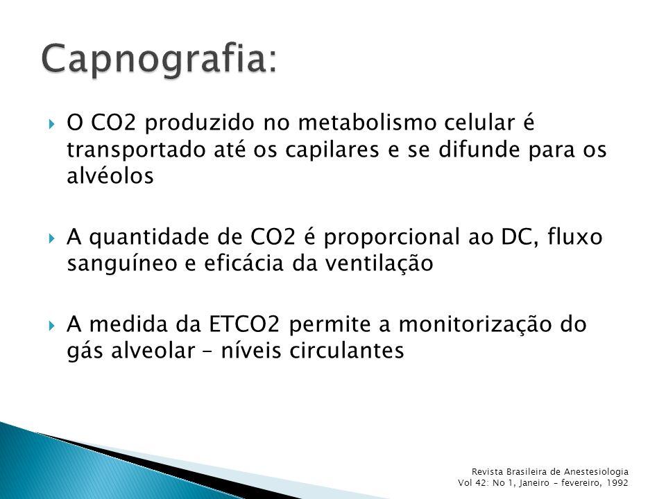 Capnografia: O CO2 produzido no metabolismo celular é transportado até os capilares e se difunde para os alvéolos.