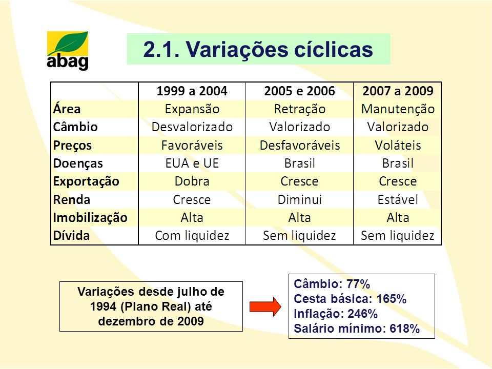 Variações desde julho de 1994 (Plano Real) até dezembro de 2009