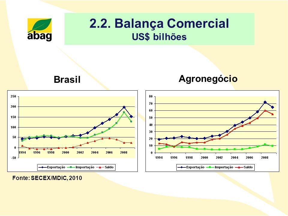 2.2. Balança Comercial US$ bilhões Agronegócio Brasil