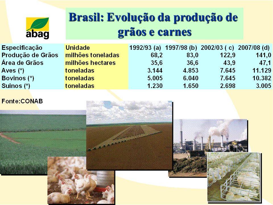 Brasil: Evolução da produção de