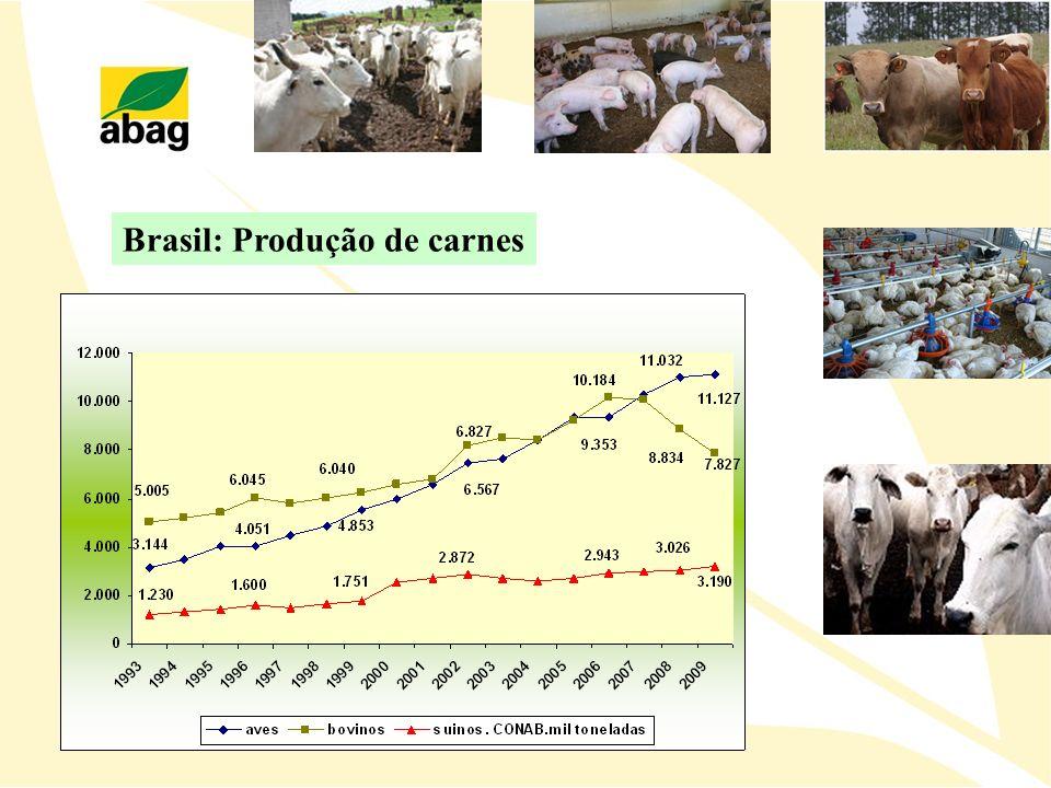Brasil: Produção de carnes