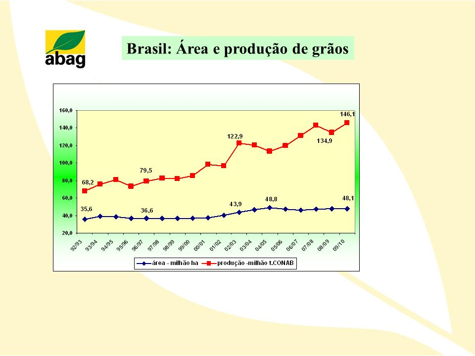 Brasil: Área e produção de grãos
