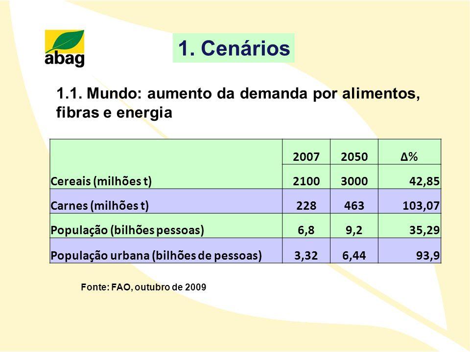1. Cenários 1.1. Mundo: aumento da demanda por alimentos,