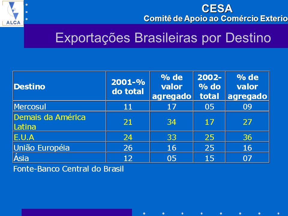 Exportações Brasileiras por Destino
