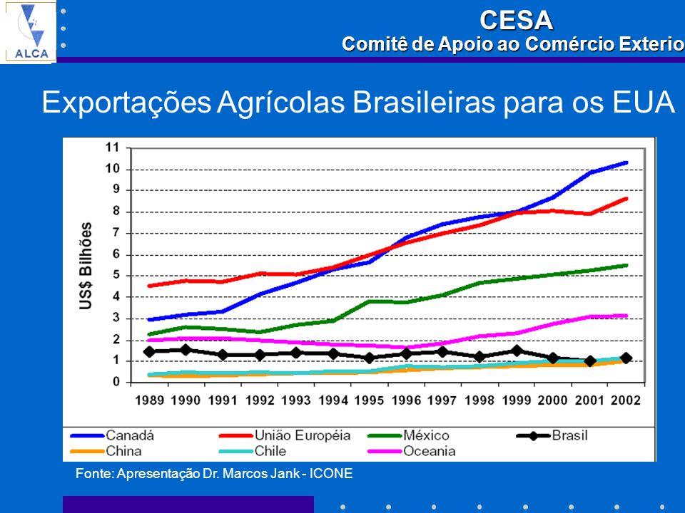 Exportações Agrícolas Brasileiras para os EUA