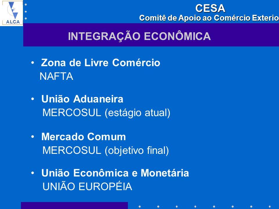 INTEGRAÇÃO ECONÔMICA Zona de Livre Comércio NAFTA União Aduaneira