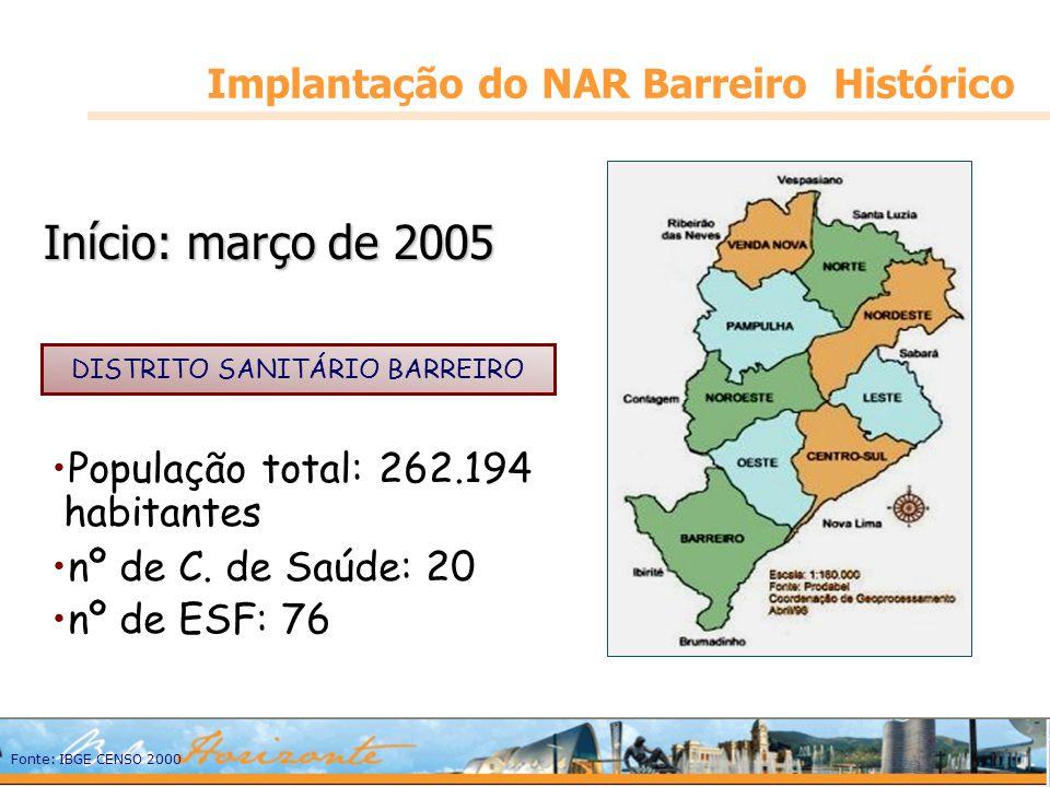 Implantação do NAR Barreiro Histórico