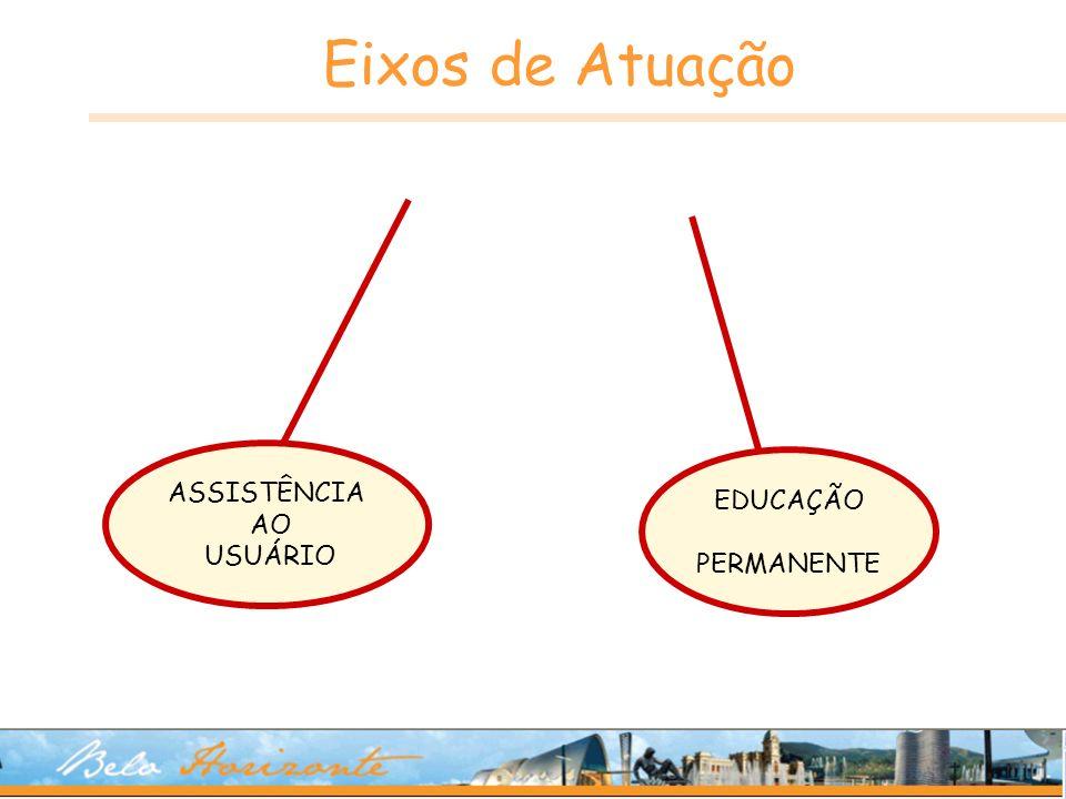 Eixos de Atuação ASSISTÊNCIA AO USUÁRIO EDUCAÇÃO PERMANENTE 25 25