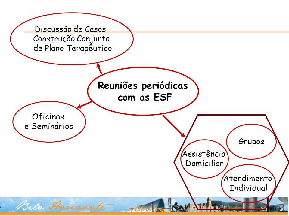 Reuniões periódicas com as ESF