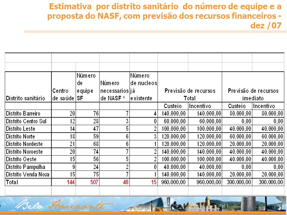 Estimativa por distrito sanitário do número de equipe e a proposta do NASF, com previsão dos recursos financeiros -dez /07