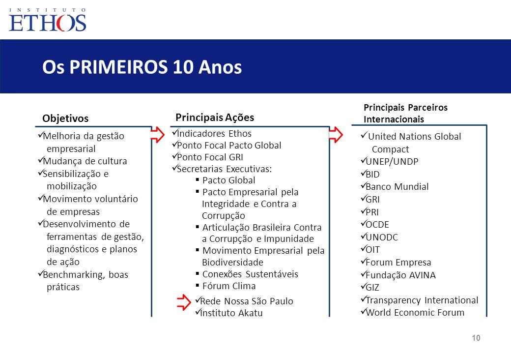 Os PRIMEIROS 10 Anos Objetivos Principais Ações Principais Parceiros