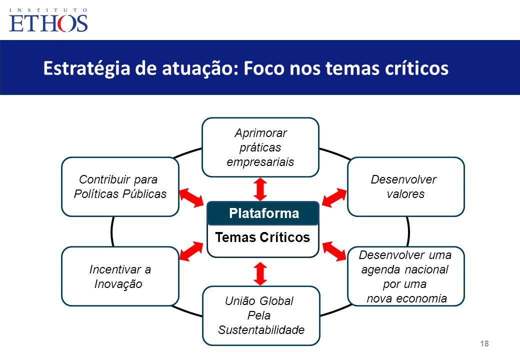 Estratégia de atuação: Foco nos temas críticos