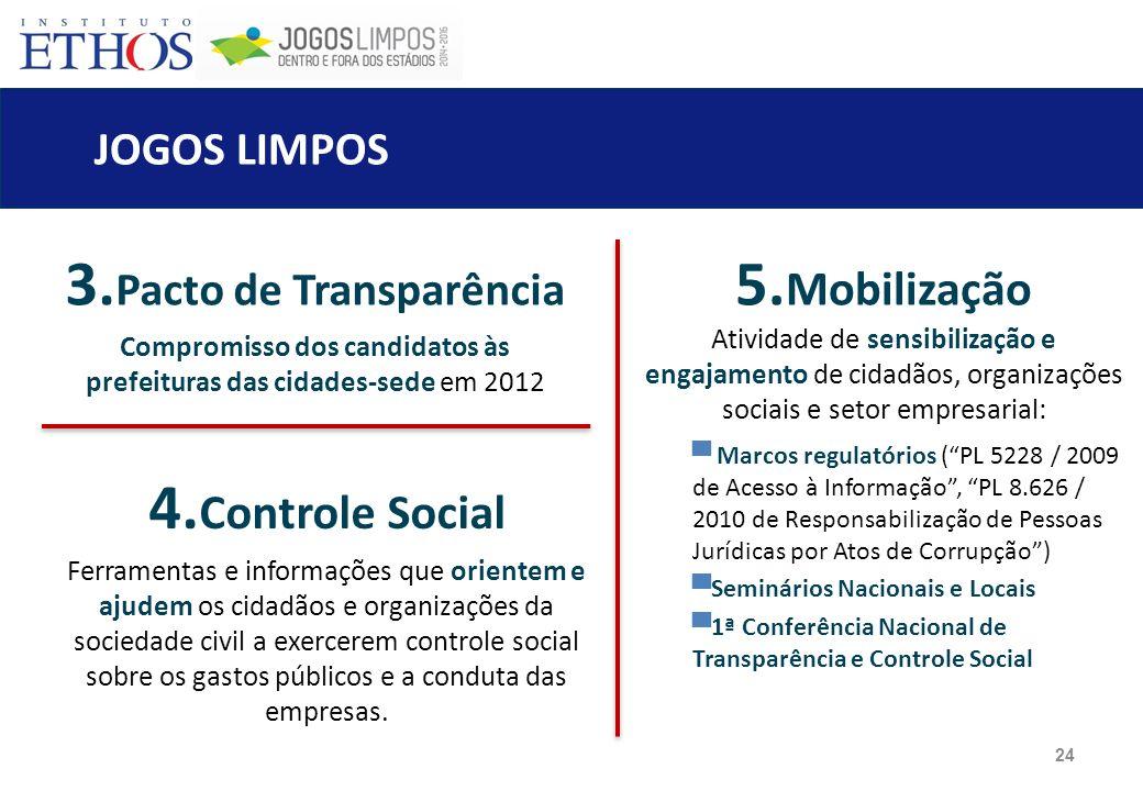 3.Pacto de Transparência