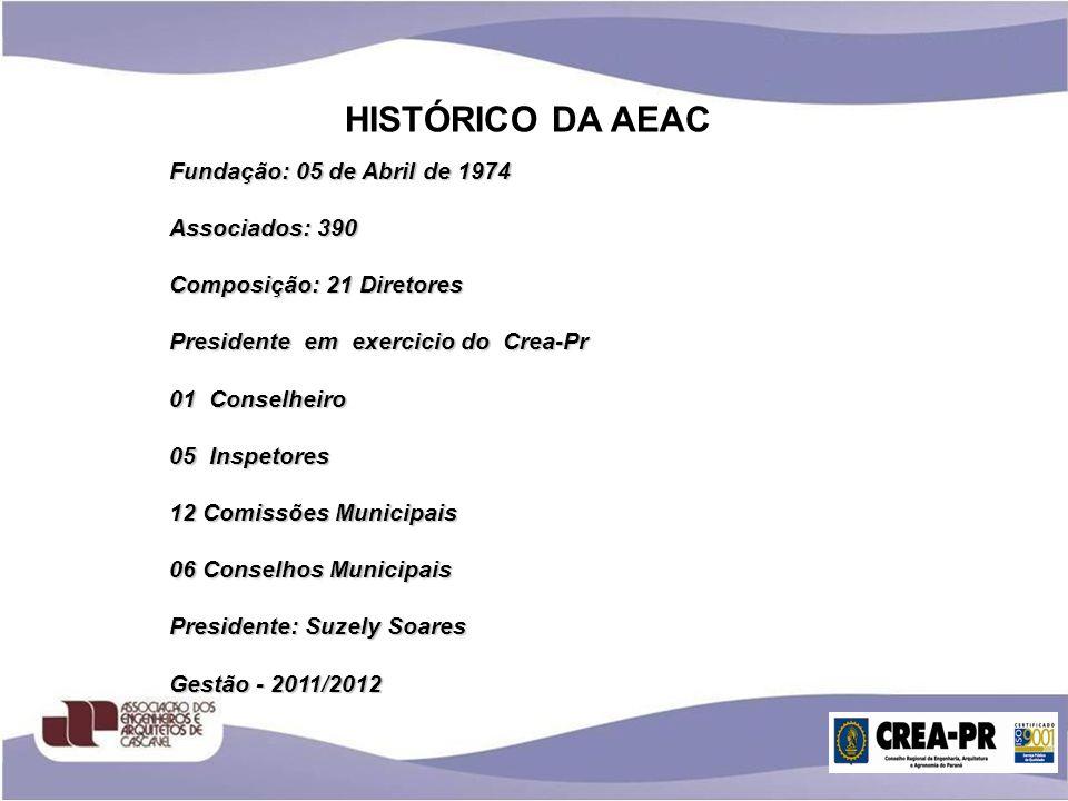 HISTÓRICO DA AEAC Fundação: 05 de Abril de 1974 Associados: 390