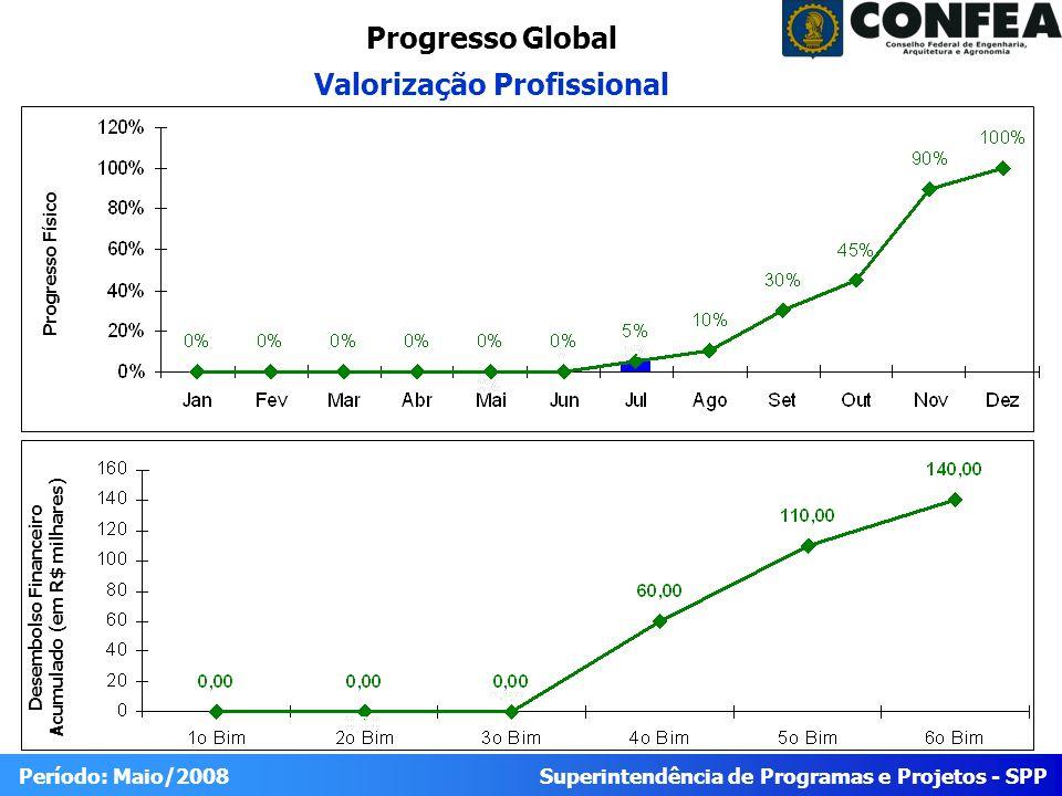 Progresso Global Valorização Profissional