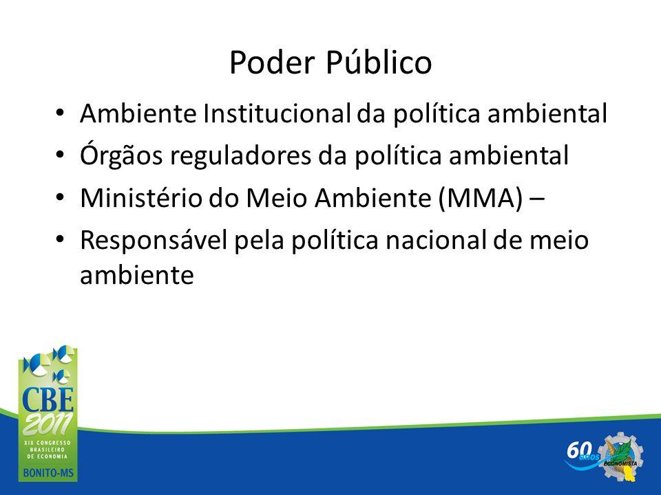 Poder Público Ambiente Institucional da política ambiental