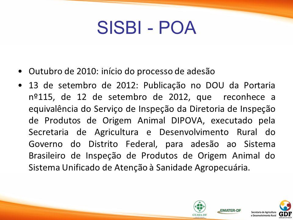 SISBI - POA Outubro de 2010: início do processo de adesão