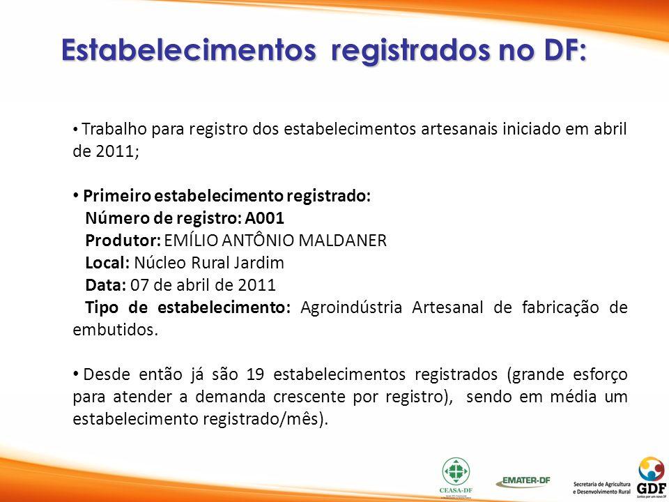 Estabelecimentos registrados no DF: