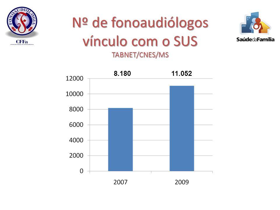 Nº de fonoaudiólogos vínculo com o SUS TABNET/CNES/MS