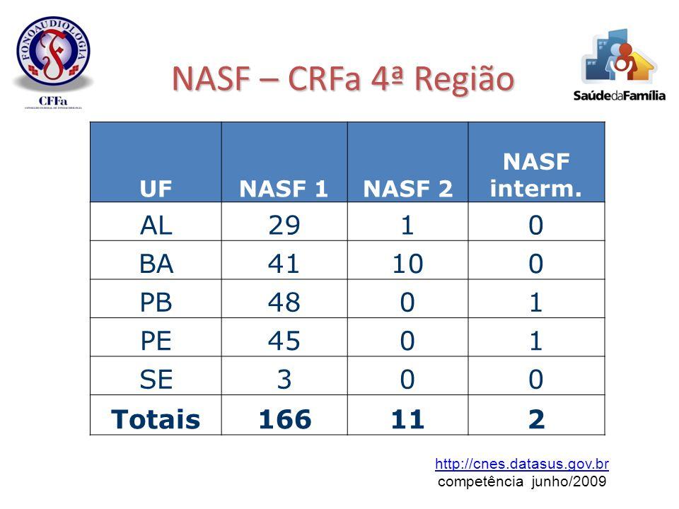 NASF – CRFa 4ª Região AL 29 1 BA 41 10 PB 48 PE 45 SE 3 Totais 166 11