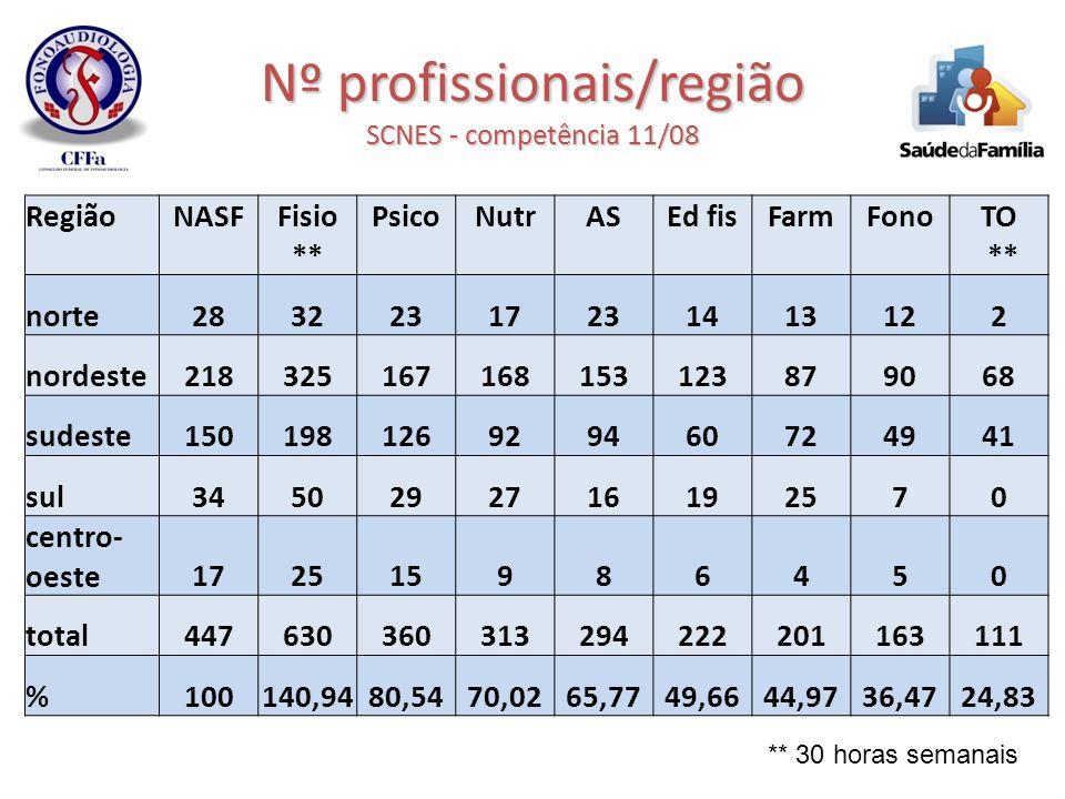 Nº profissionais/região SCNES - competência 11/08