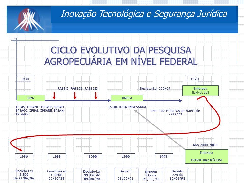 Constituição Federal 05/10/88 EMPRESA PÚBLICA Lei 5.851 de 7/12/72