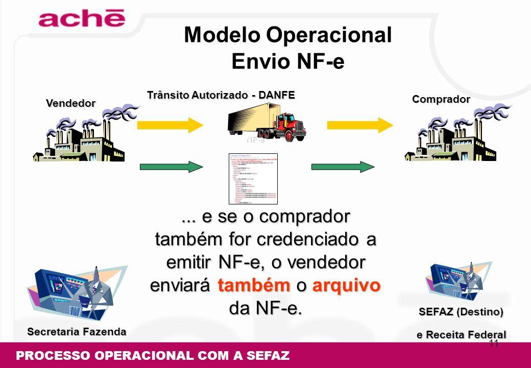 Modelo Operacional Envio NF-e