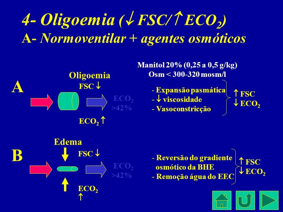 4- Oligoemia ( FSC/ ECO2) A- Normoventilar + agentes osmóticos