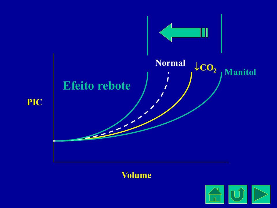 Normal CO2 Manitol Efeito rebote PIC Volume