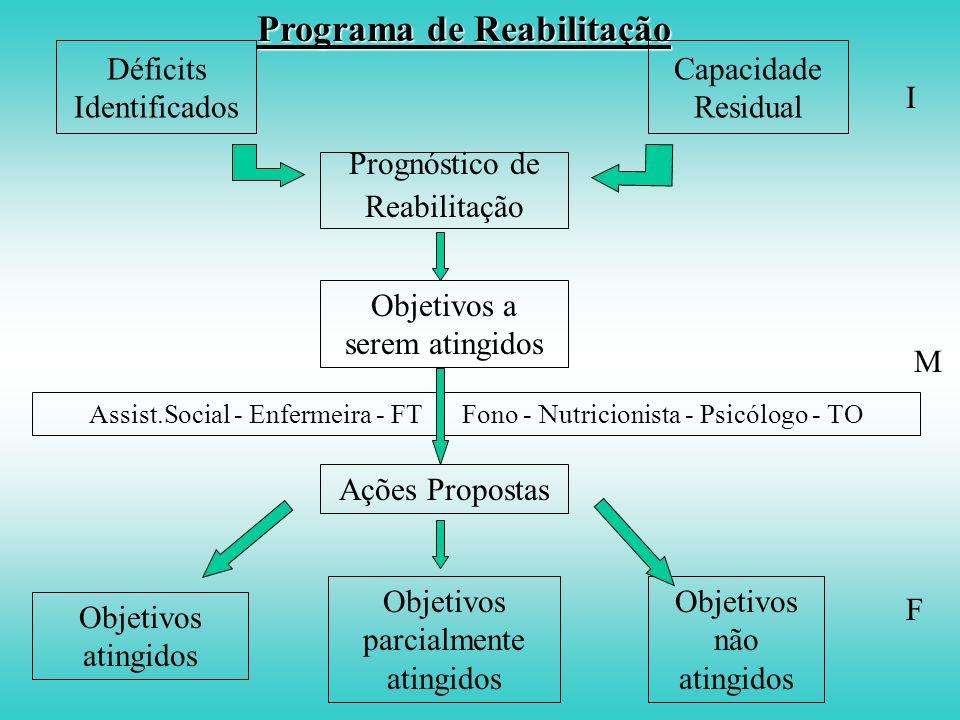 Programa de Reabilitação