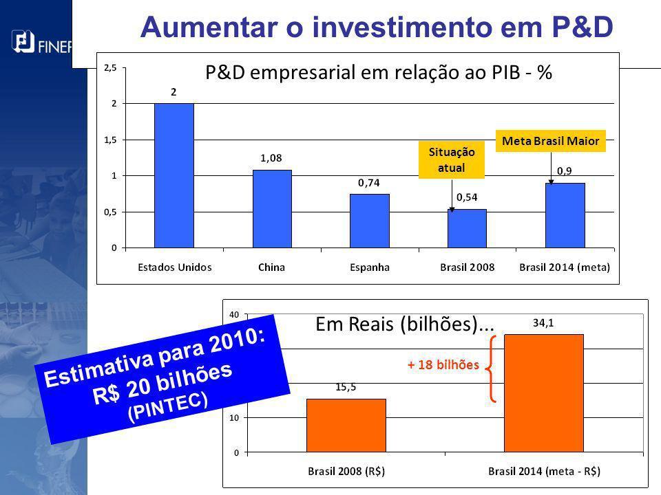 Aumentar o investimento em P&D