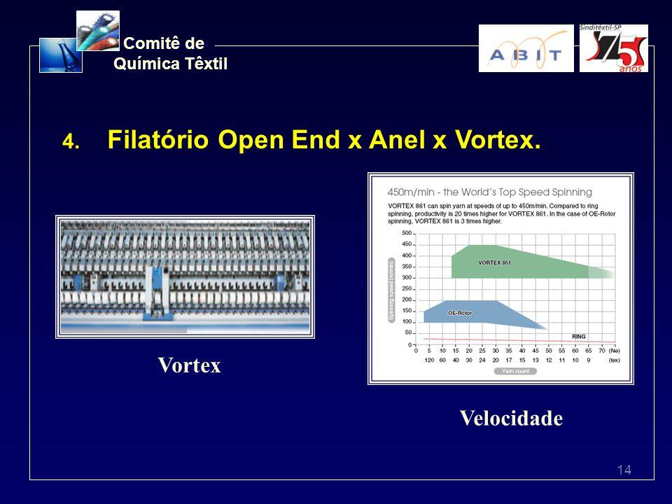 Filatório Open End x Anel x Vortex.