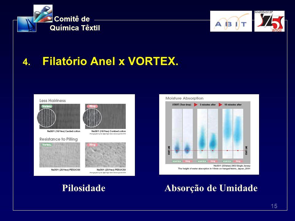 Filatório Anel x VORTEX.